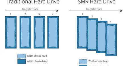 SMR (Shingled Magnetic Recording) Hard Drive vs Traditional Hard Drive