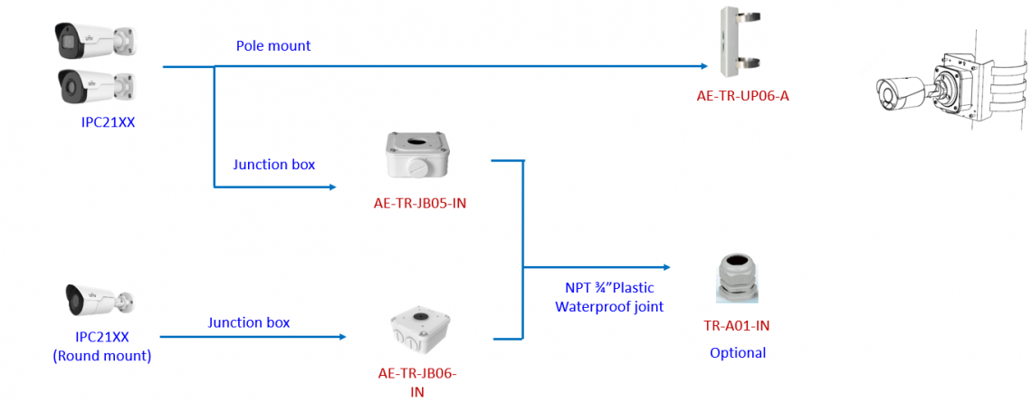 Uniview Accessories Guide Junction Boxes